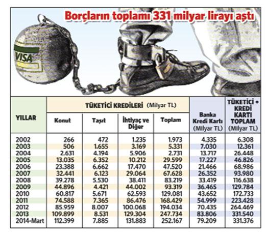 Vatandaşın borcu 53 kat arttı