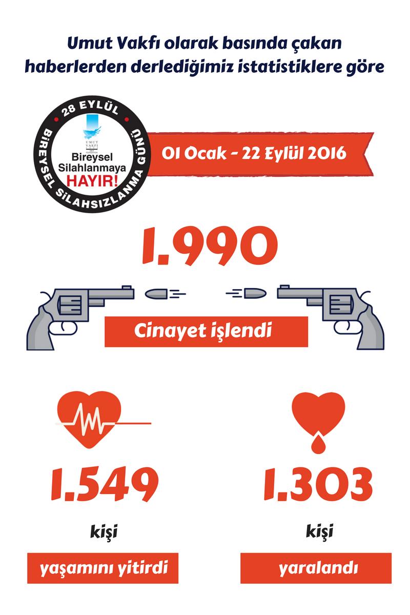 Bireysel silahlarla meydana gelen olaylar-2016 istatistikleri