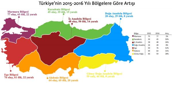 turkiye-kadın cinayeti hartasi-bölgelere-gore-artisii2016