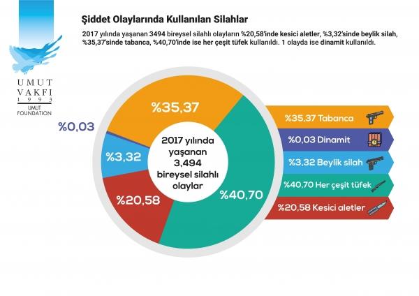 SIDDET OLAYLARINDA KULLANILAN SILAHLAR -2017 k