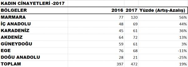 Kadın cinayetleri bölgeler artış azalış-2017